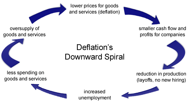 Deflation-Cycle