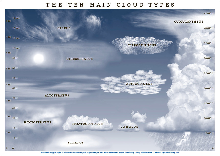 https://howtoprovide.files.wordpress.com/2017/02/4d22e-cloud-types-poster.jpg?w=900&h=636